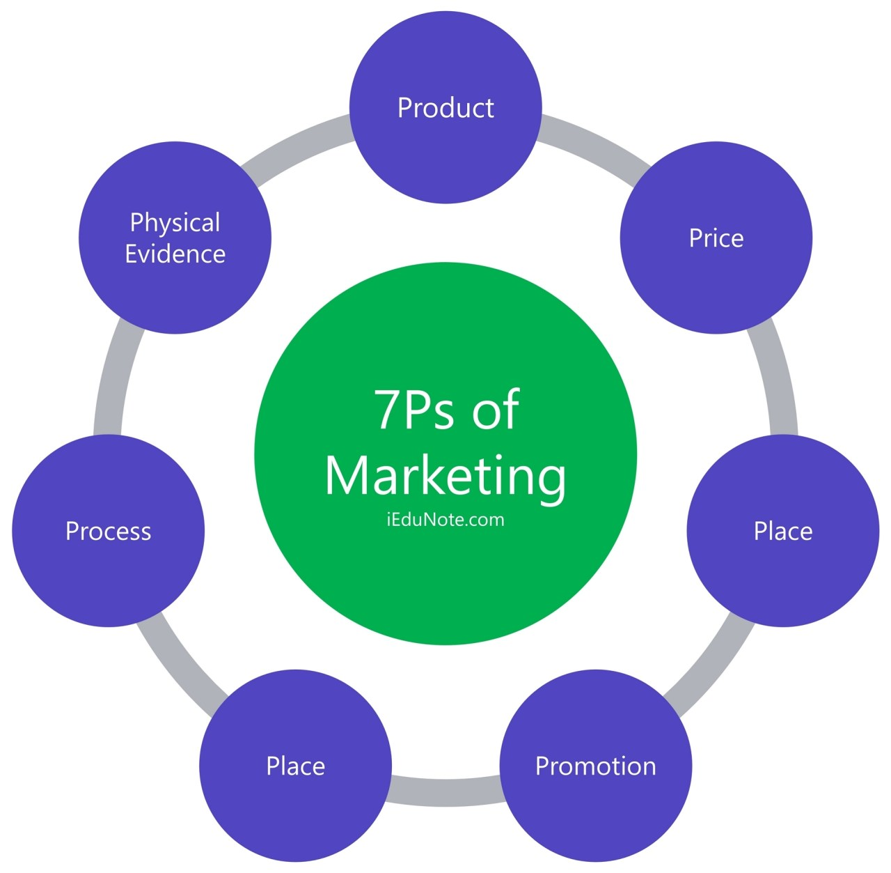elements of 7ps of marketing