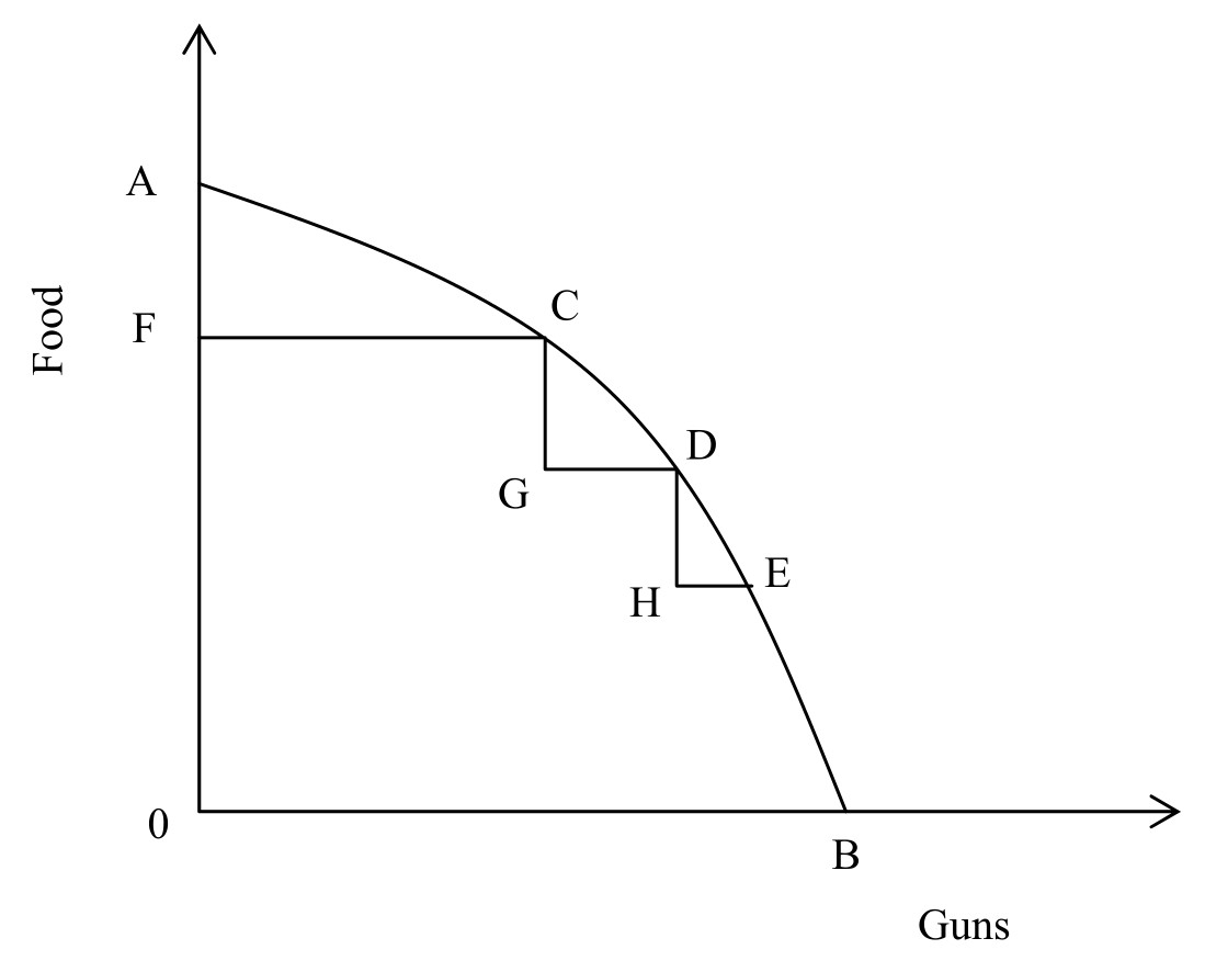 production possibility curve and opportunity cost 1