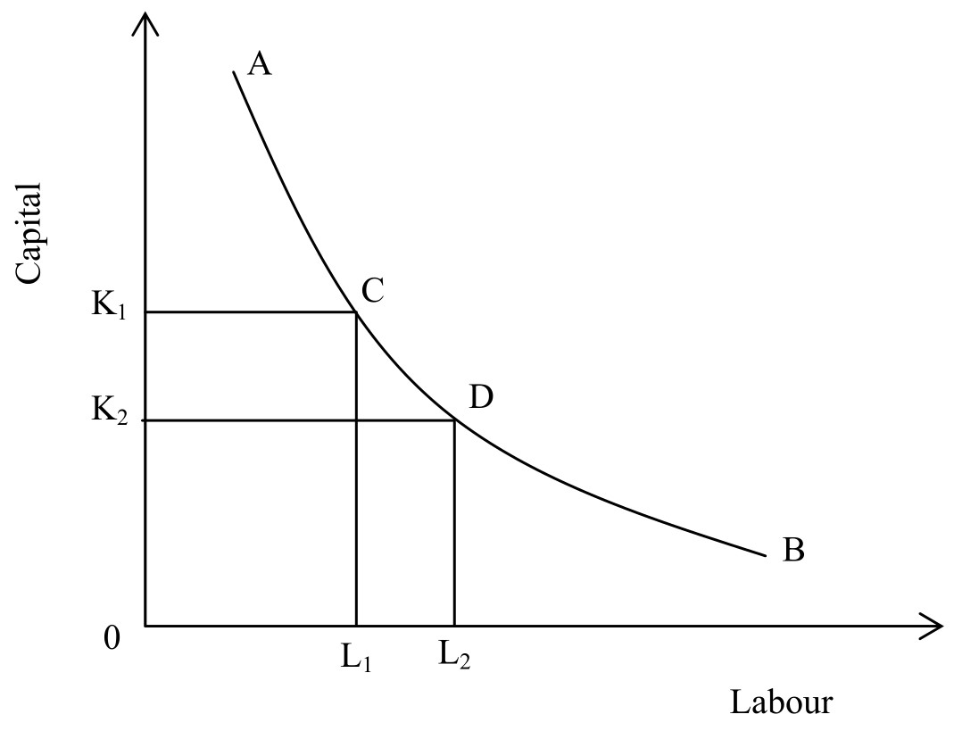 production possibility curve and opportunity cost 3