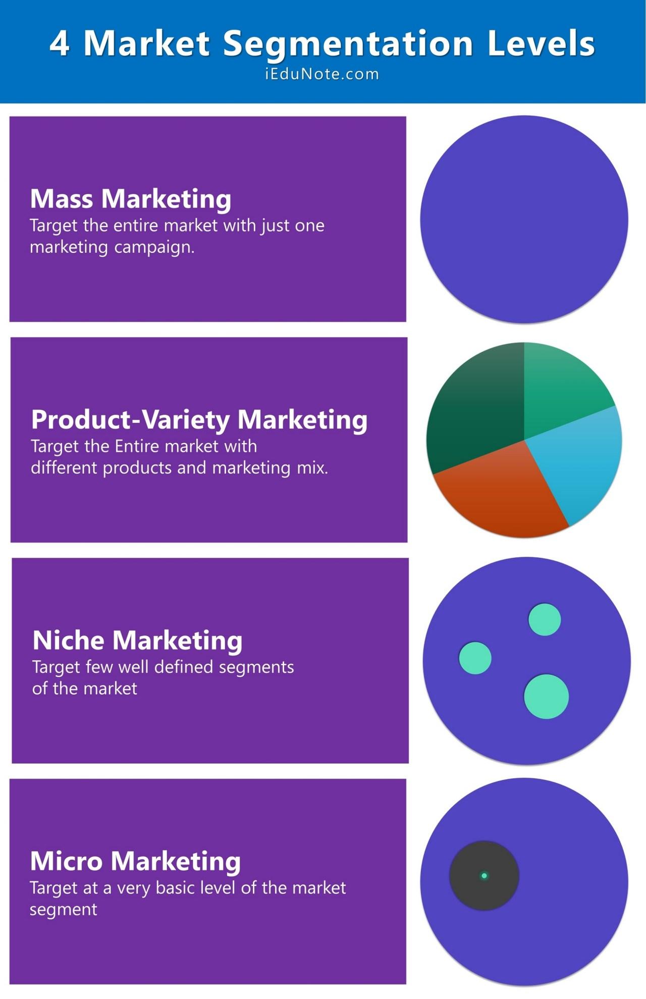 4 levels of market segmentation