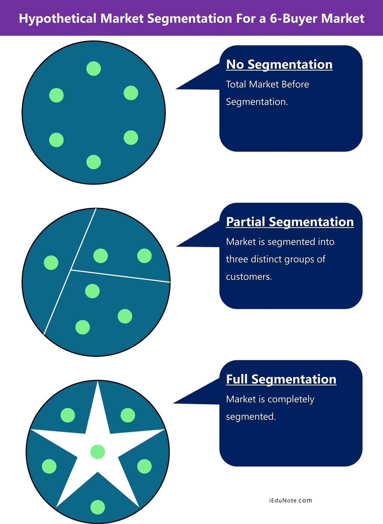 hypothetical market segmentation for a 6-buyer market