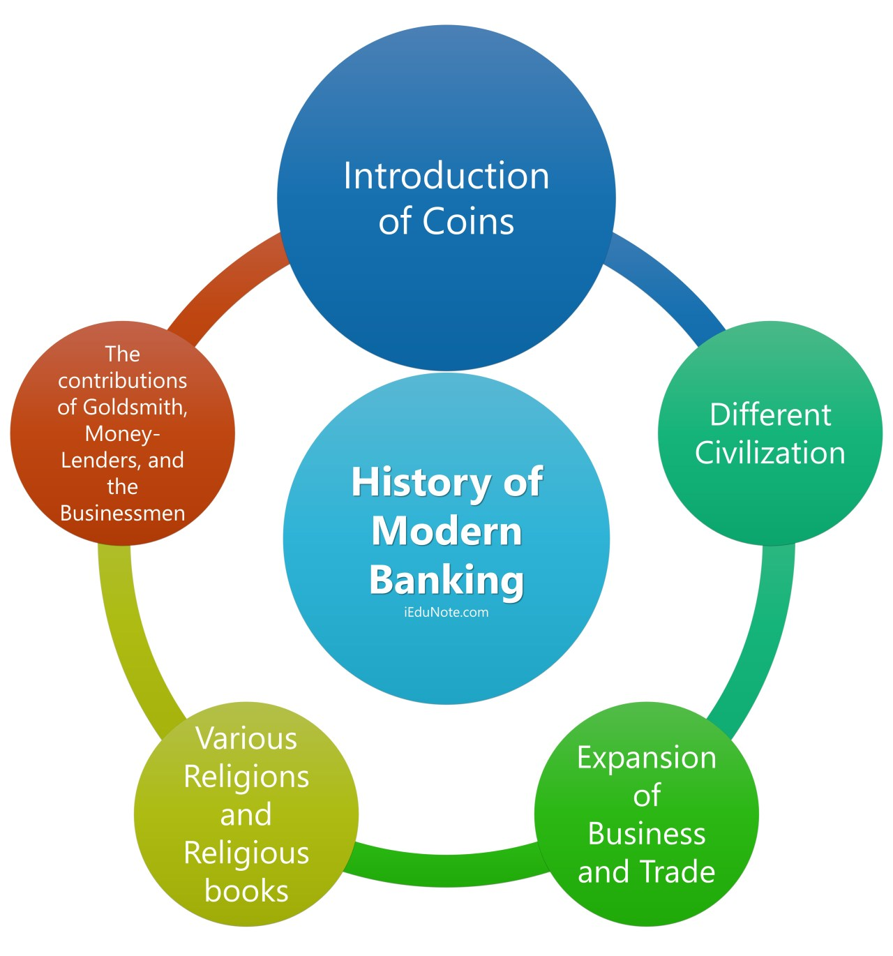 History of Modern Banking