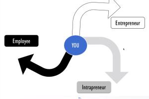 Can employees become entrepreneurs?