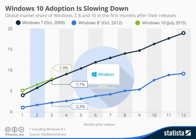 Windows 10 adoption rate 2016