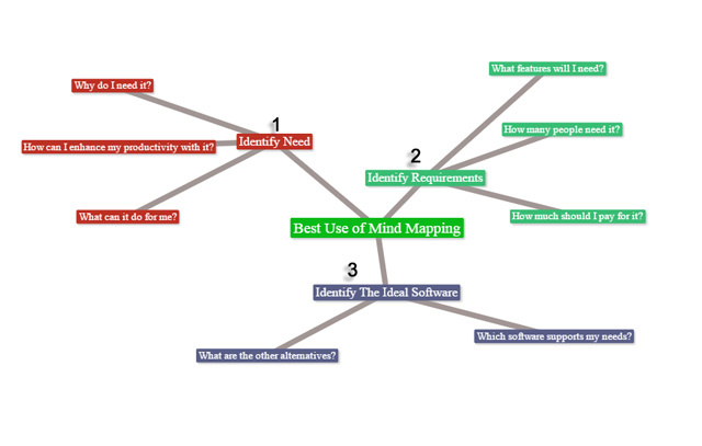 How to Use a Mind Map Application?