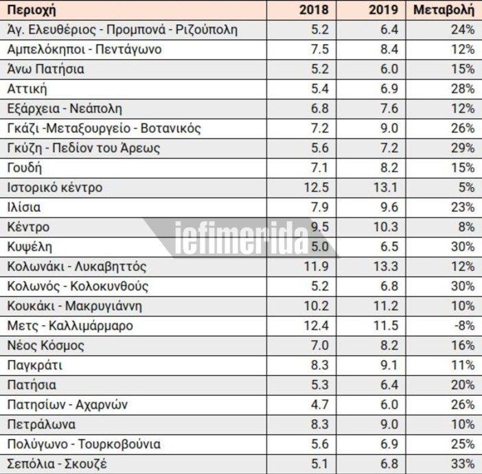 Φωτιά τα ενοίκια στις λαϊκές περιοχές της Αθήνας- Αυξήσεις έως και κατά 33%, το 2019 – Δείτε τις τιμές