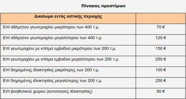 Πίνακας του Κτηματολογίου με τα έξι διαφορετικά ύψη προστίμων που επιβάλλονται για εκπρόθεσμη δήλωση ακινήτου, που βρίσκεται εντός αστικής περιοχής.