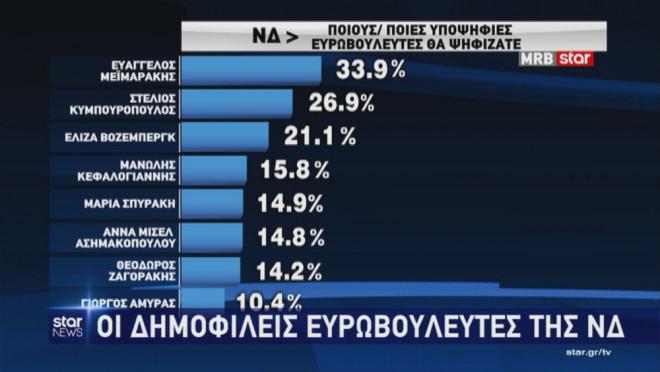Δημοσκόπηση της MRB: Οι βουλευτές της ΝΔ που θα ψηφίζονταν στις ευρωεκλογές