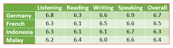 average band scores for students