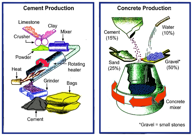 Cement production and concrete production