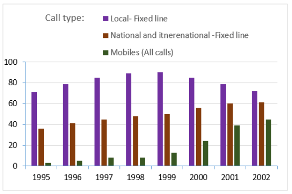 UK telephone calls, by category, 1995-2002