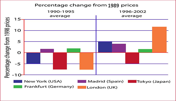 average house prices in five cities 1990-2002