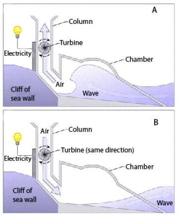 electricity from wave power