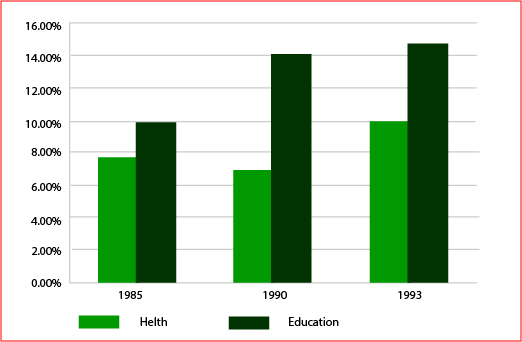 Expenditure on Health & Education, UAE as % of GDP