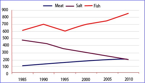 Food Consumption in China