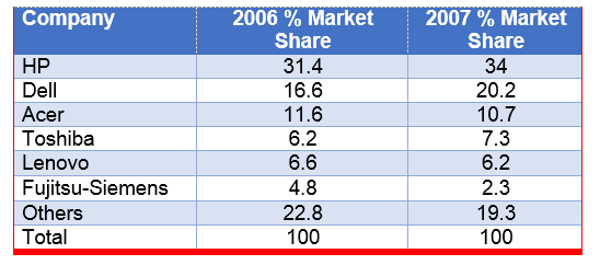 market share of the notebook computer
