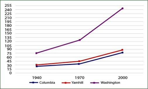 Population in the state of Oregon