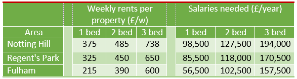 rental charges and salaries
