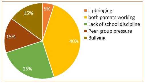 Causes of Poor Attendance in Schools UK