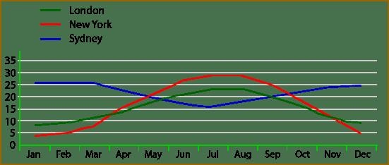 monthly temperatures