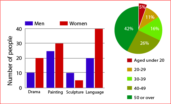 number men & women Attendance