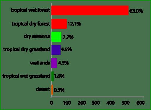 Plant species art risk