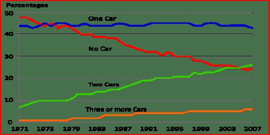 Regular use of a car