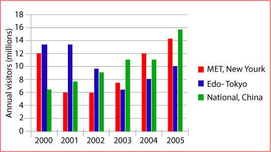 Museum visitor numbers