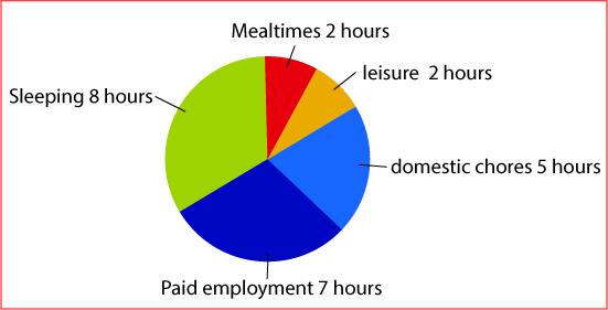 weekday activities of women