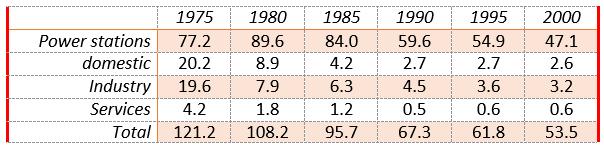 Coal consumption by sectors