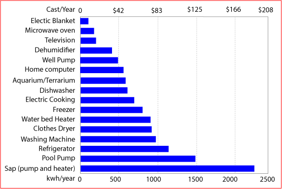 electricity consumption and cost