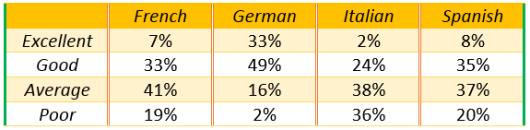 Language course satisfaction levels