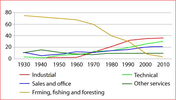 USA labour force Employment