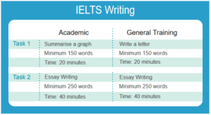 IELTS-Writing