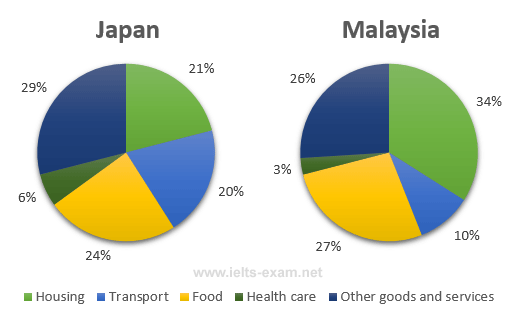 The Pie Charts Below Show The Average Household Expenditures In