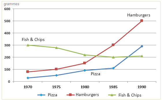Consumption of fast food in Britain per person (in gram). explaining line graph perfectly: money per week spent on fast foods in britain Explaining line graph perfectly: Money per week spent on fast foods in Britain ielts graph23 consumption fast food