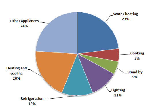 10 1a IELTS acdemic writing task 1 report how energy is used in an average Australian household