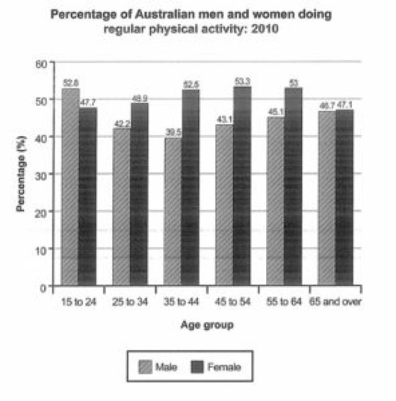 IELTS acdemic writing task 1 report the percentage of Australian men and women in