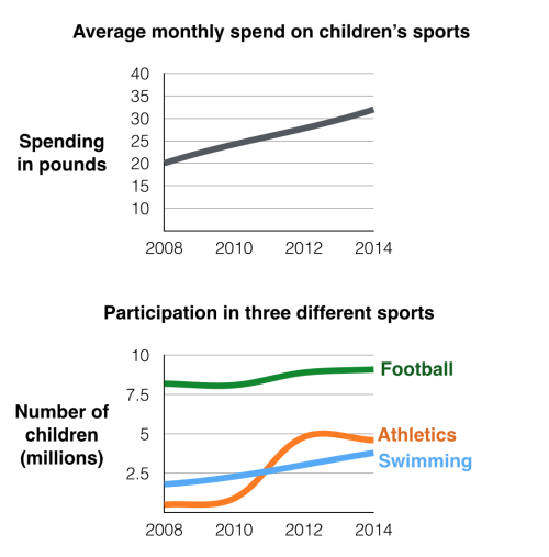 ielts task 1 The first chart below gives information about the money spent by British parents on their children's sports between 2008 and 2014