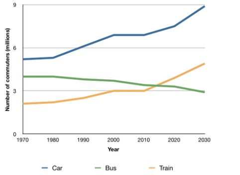 ielts task 1 The graph below shows the average number of UK commuters travelling each day by car, bus or train between 1970 and 2030