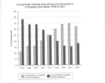 The-chart-below-shows-the-percentage-of-households-in-owned-and-rented-accommodation-in-England-and-Wales-between-1918-and-2011