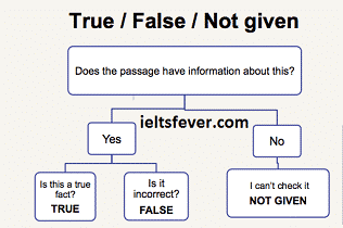 how do you answer IELTS true false or not given IELTS EXAM