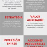 8 claves de la Responsabilidad Social Empresarial