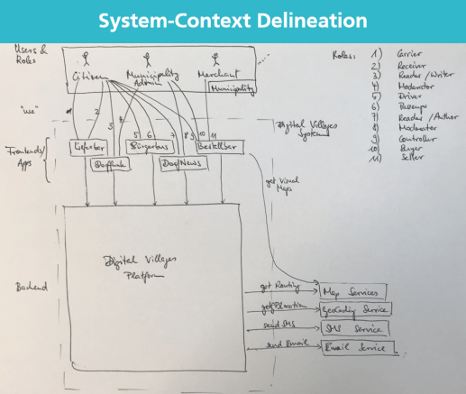 System-Context Delineation