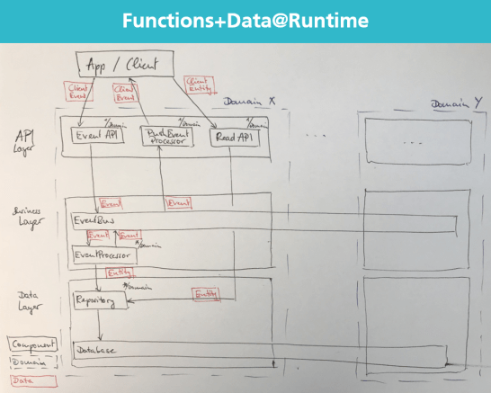 Functions+Data@Runtime