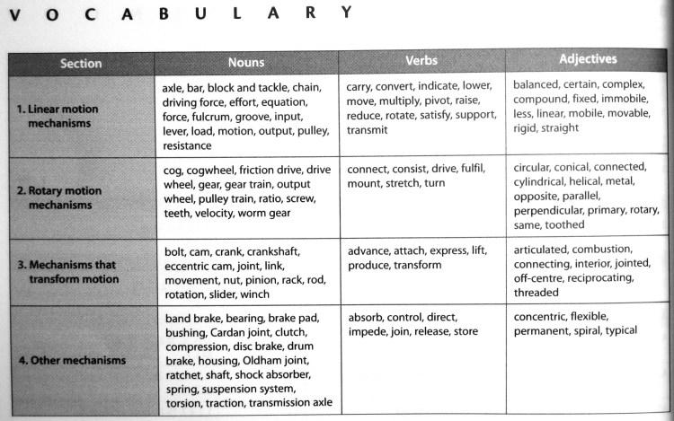 Vocabulary Unit 7 mechanismsb