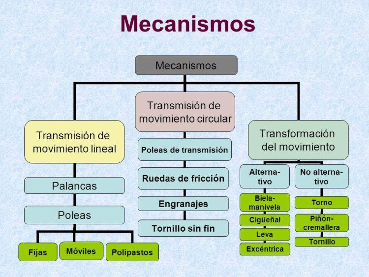 mecanismos básicos