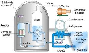 funcionamiento_central_nuclear