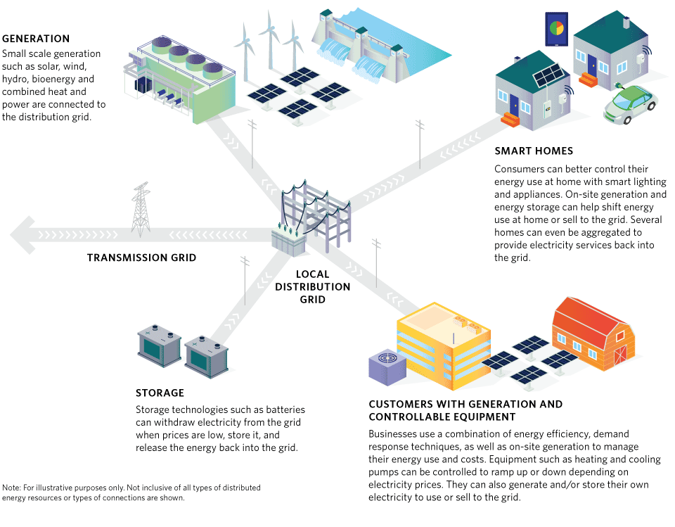networked decentralized energy