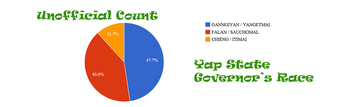 Visualizing the Yap State Election – Gubernatorial Race